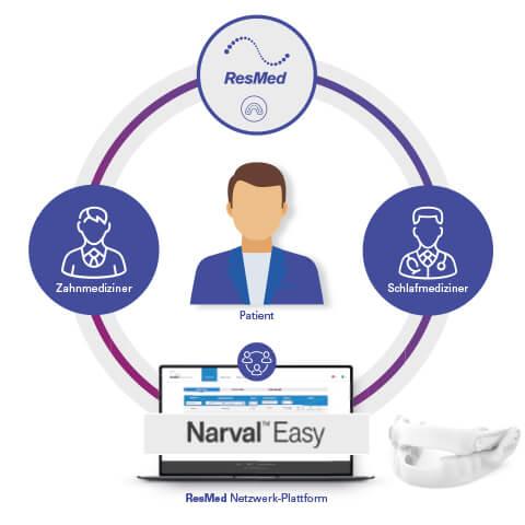Das NarvalEASY-Netzwerk mit dem APNOE-Patienten im Mittelpunkt besteht aus Schlafmedizinern, Zahnärzten und ResMed.